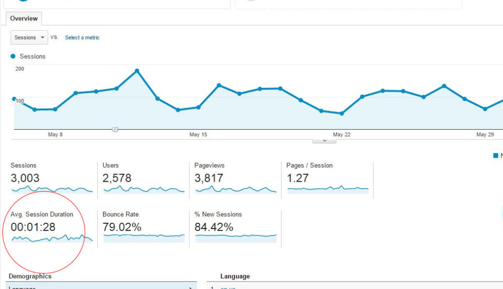 average session duration google analytics