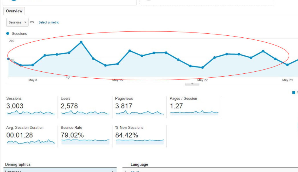 reading graph google analytics