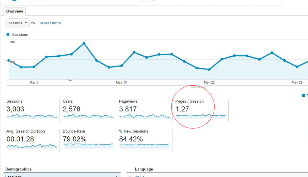 page sessions google analytics
