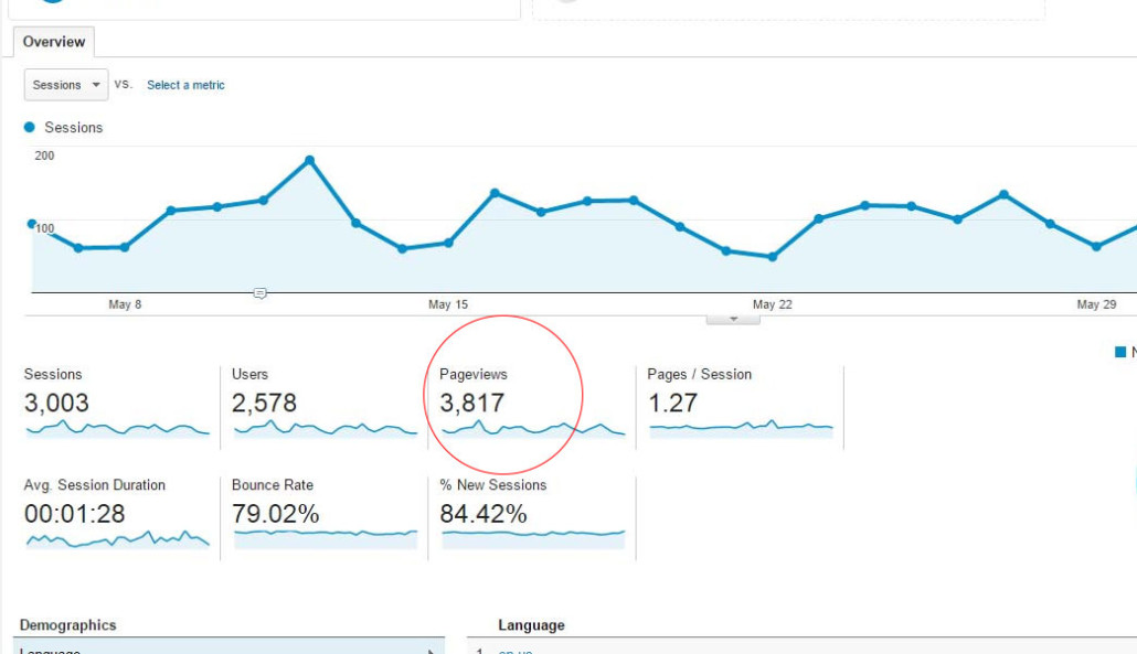 pageviews google analytics