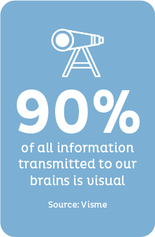 Visual Information Stats