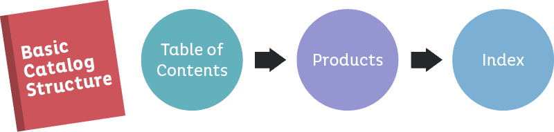Ia Blog Catalogstructure