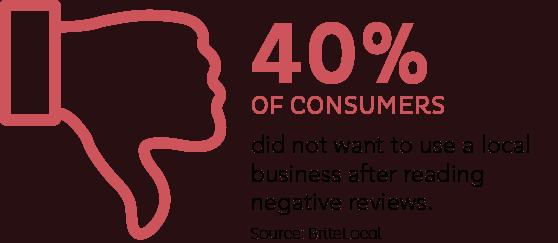 Negativereviews