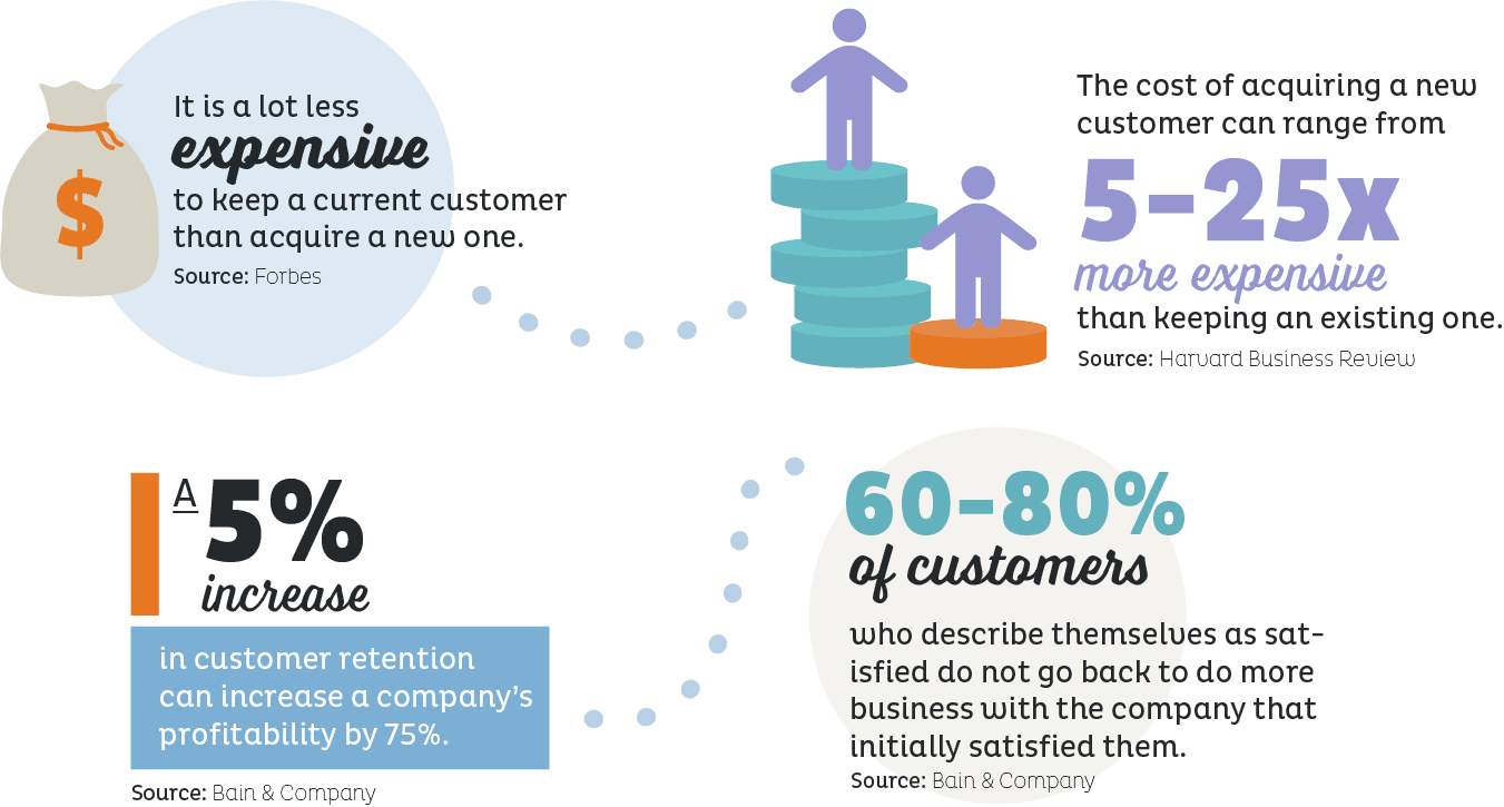 customer retention stats infographic