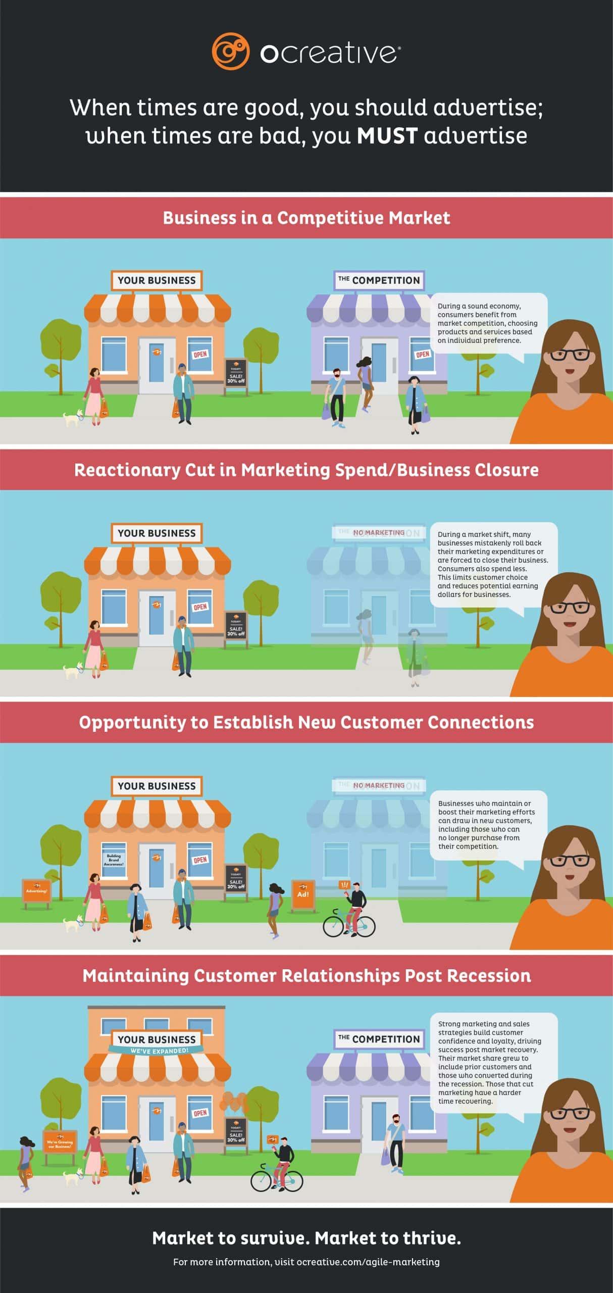Ocreative Agilemarketing Infographic 150 Scaled