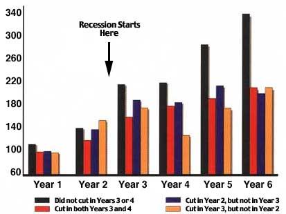 Recession Ad Spending