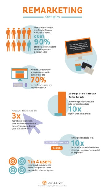 Remarketing or Retargeting Infographic