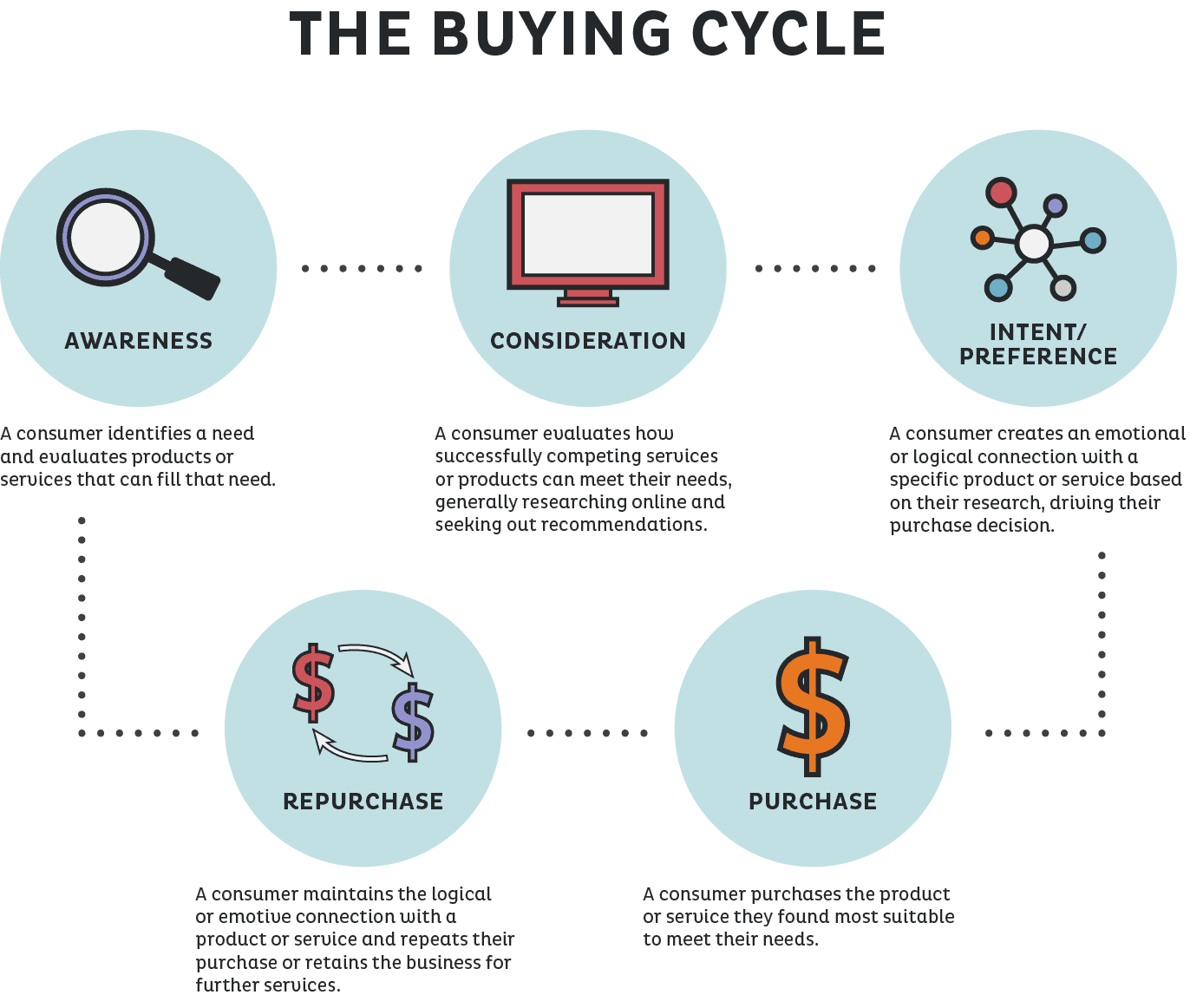 Thebuyingcycle