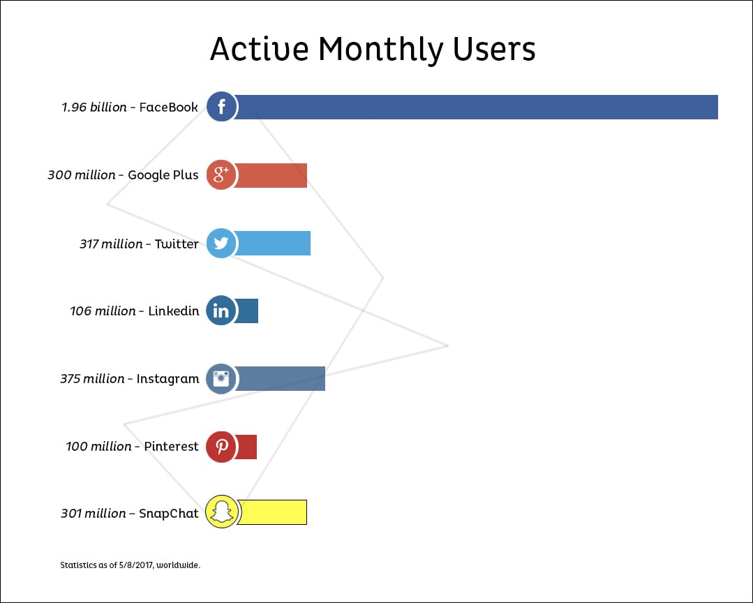 active monthly users social media platforms