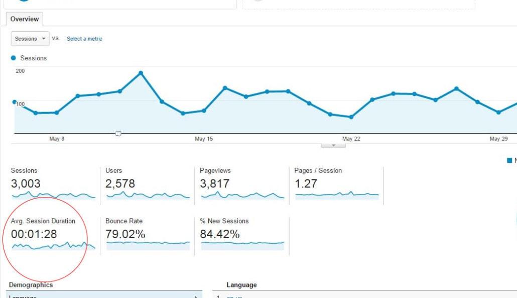 average session duration google analytics