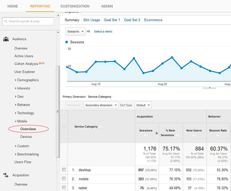 mobile overview google analytics