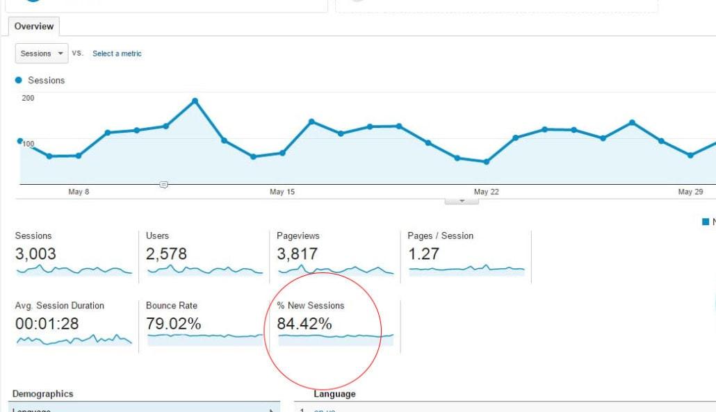 new sessions google analytics