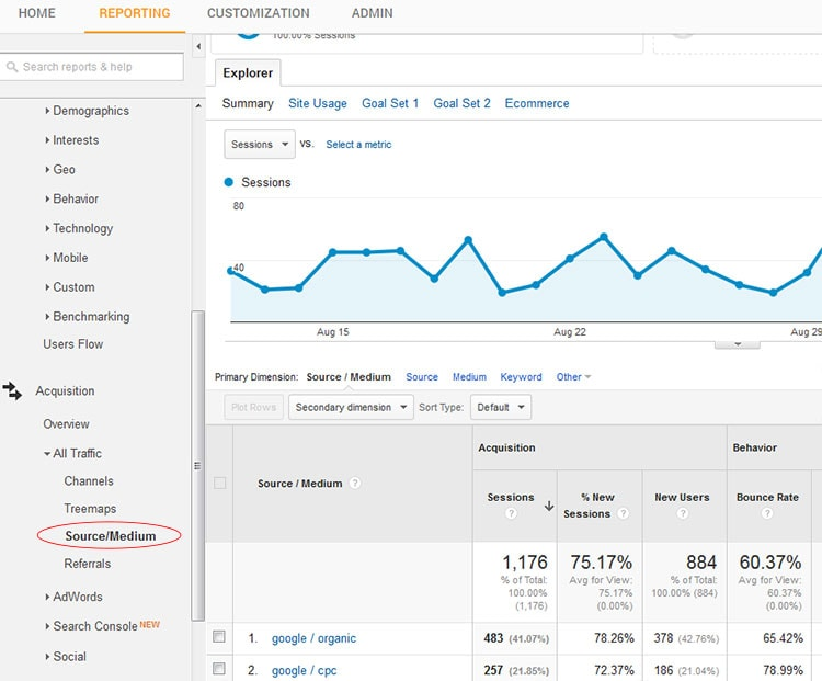 organic search report google analytics