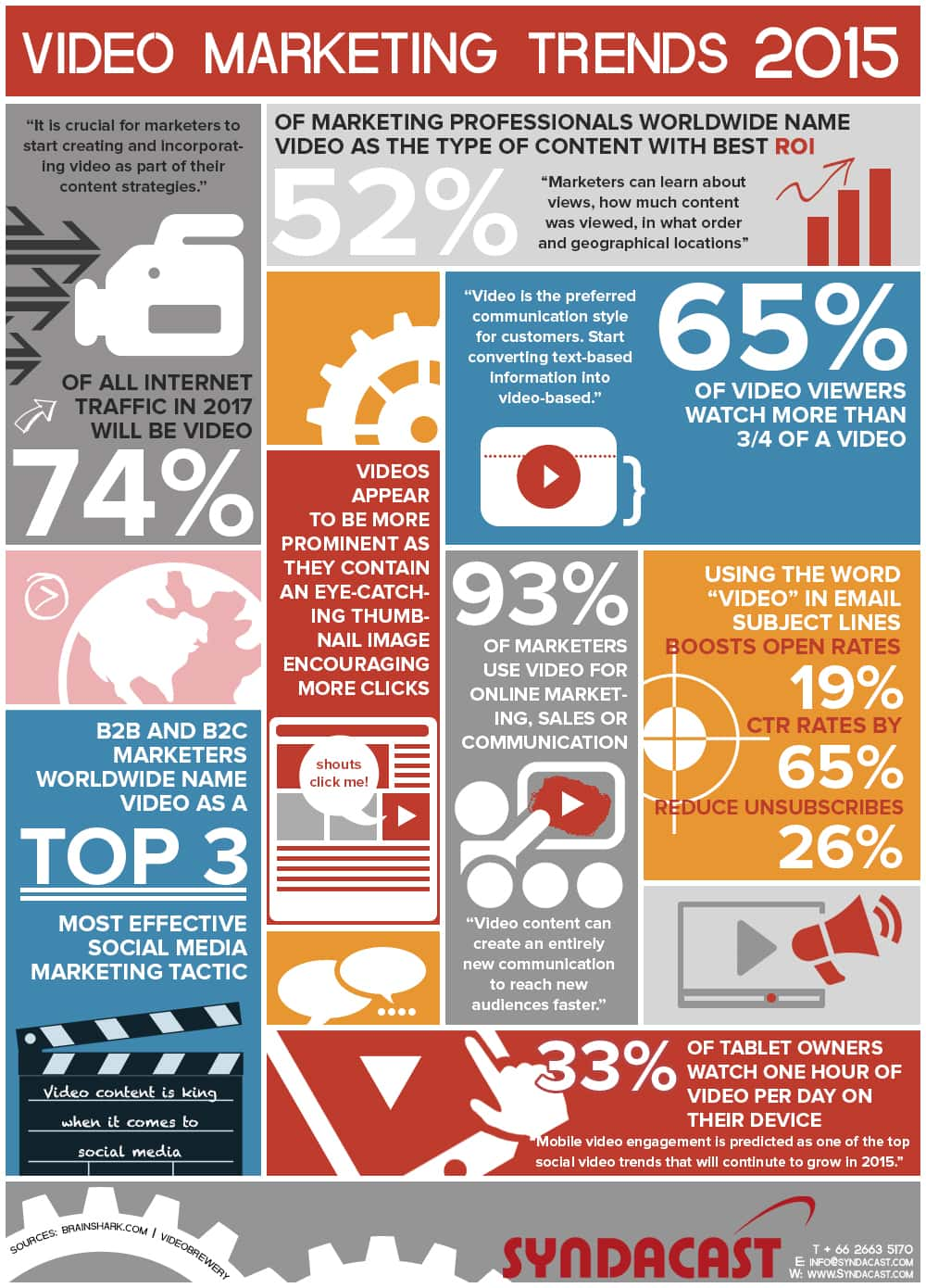 video-marketing-2015, provided by Syndacast.